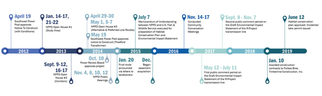 R-Project Timeline